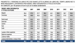 Riflessioni in ordine sparso sull'indagine ISTAT sulla produzione e la lettura di libri in Italia nel 2013