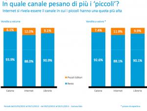 I dati Nielsen confermano che per il mondo del libro in Italia è crisi nera. Ma siamo sicuri che editoria e libro in futuro resteranno sinonimi?